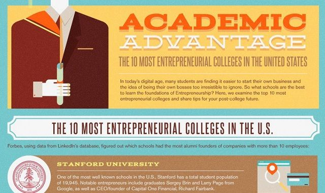 Image: The 10 Most Entrepreneurial Colleges in the United States