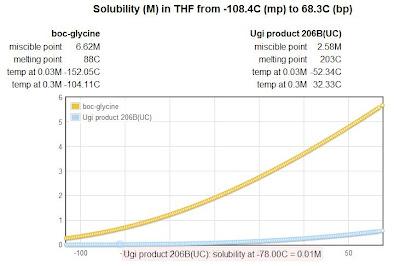 Predicting Room Temperature At Flashover Using Mqh