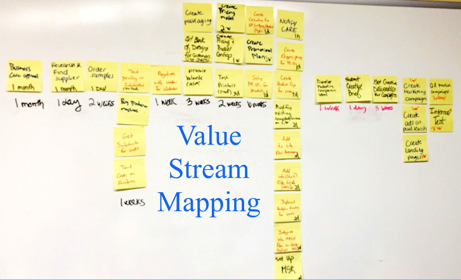 value stream mapping template gallery professional