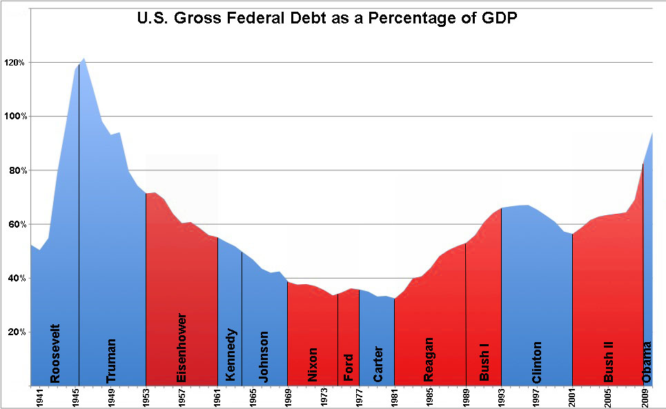 Debt as Percentage of GDP