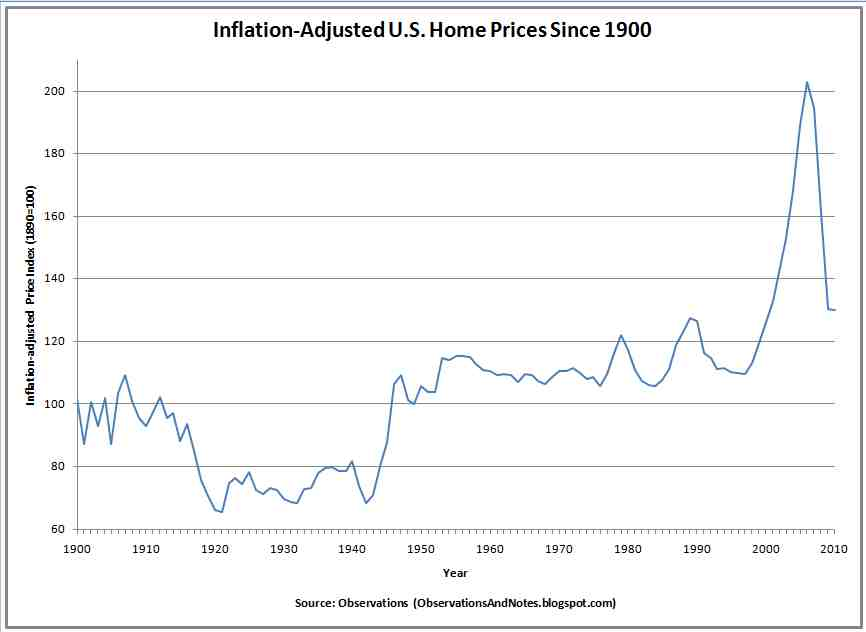 [Image: Inflation-Adjusted+Housing+Prices.jpg]