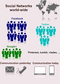 Communication yesterday and today
