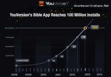 Aplicación de la Biblia llega a los cien millones de descargas online