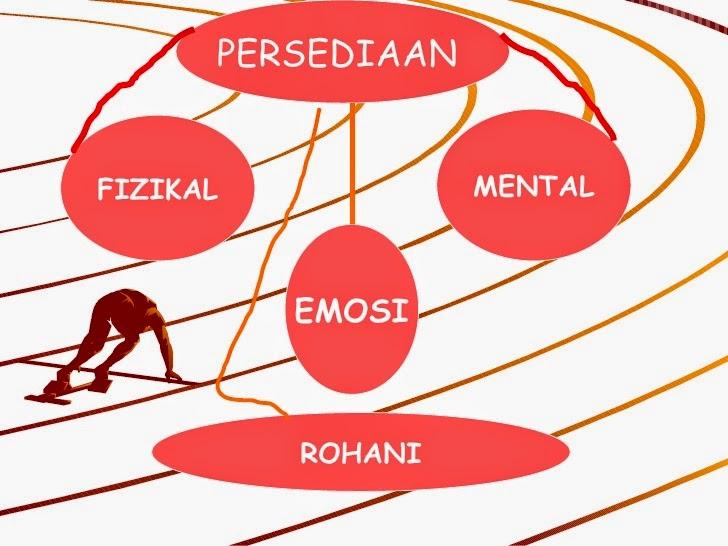 persediaan emosi , rohani , fizikal dan mental