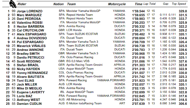 Lorenzo Tercepat Di Latihan Bebas FP3 MotoGP Sepang 2015