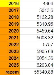 Limit wpłat na IKZE 2016-2025