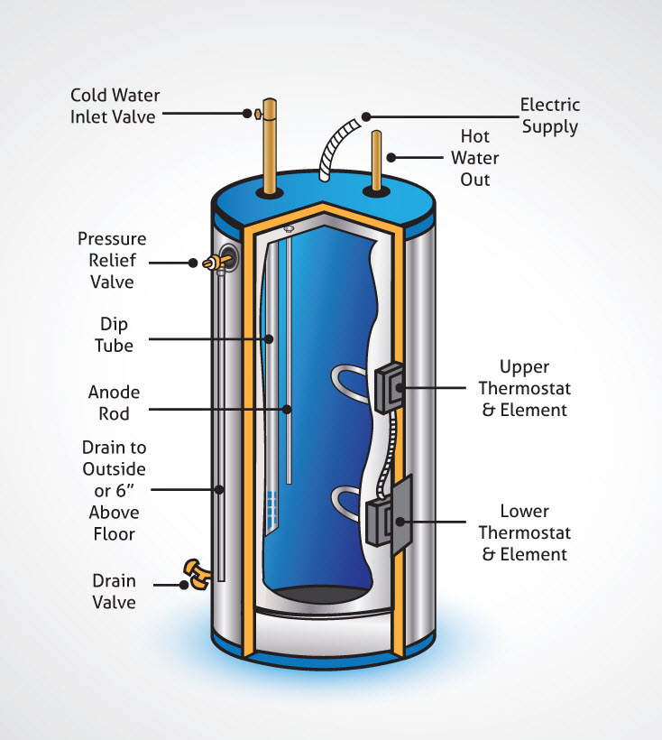 Electric Water Heater Wiring Diagram : Electric hot water heater wiring diagram free