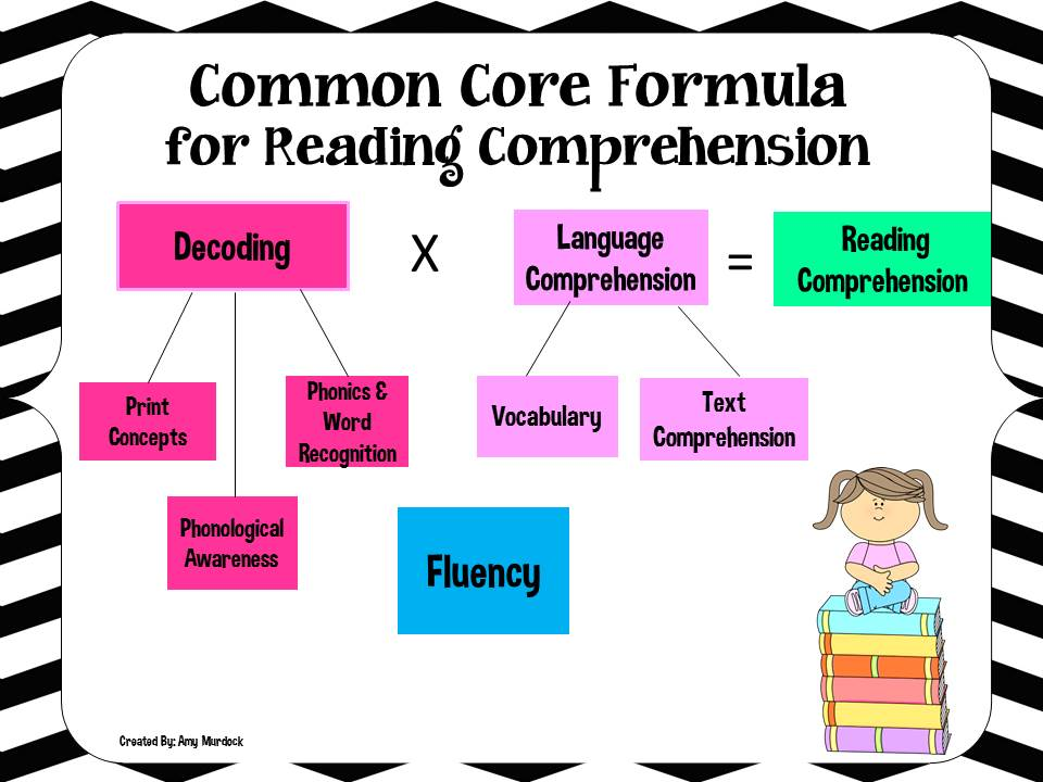 Common Core Skills Strategies for Reading Level 7 Read – Common Core Reading Comprehension Worksheets