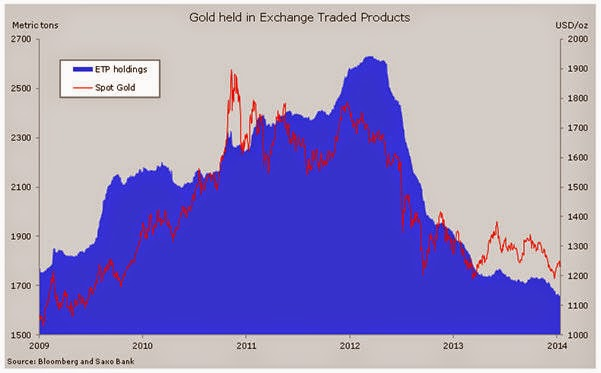 Gold price: ETF investors cash out