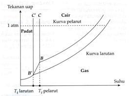 Sifat koligatif larutan blog kimia man 2 klaten gambar grafik penurunan titik beku larutan relatif terhadap pelarut murninya ccuart Choice Image