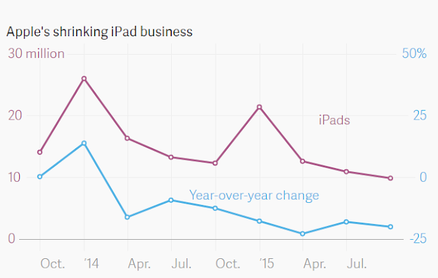 Apple's growth comparison: iPhone vs iPad ""