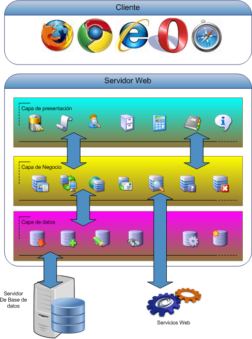 Arquitectura de aplicaciones web consideraciones de for Arquitectura web 3 capas