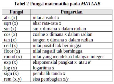 Fungsi_matematika_pada_MATLAB