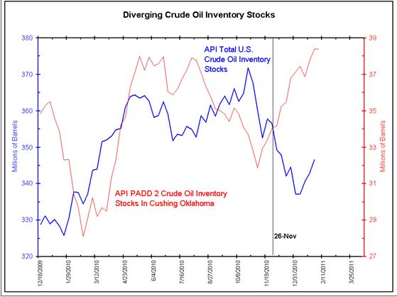Cushing OK Oil Inventory
