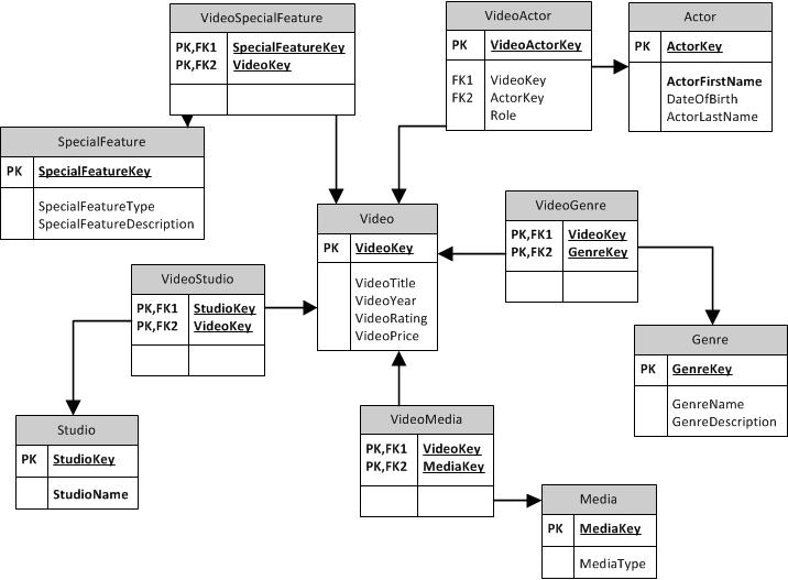 normalization of huffman erd Dbm 380 week 4 individual assignment normalization of the erd (new) dbm 380 week 4 dq 1  (huffman trucking)  provide an entity relationship diagram.