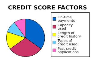 Student credit scores