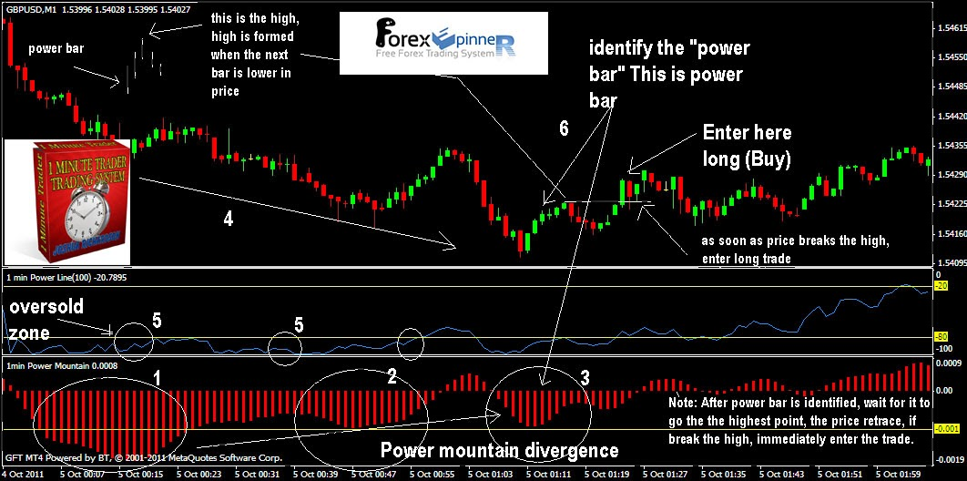 Forex 5 min trading system