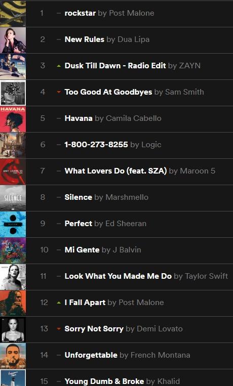Ranking Spotify