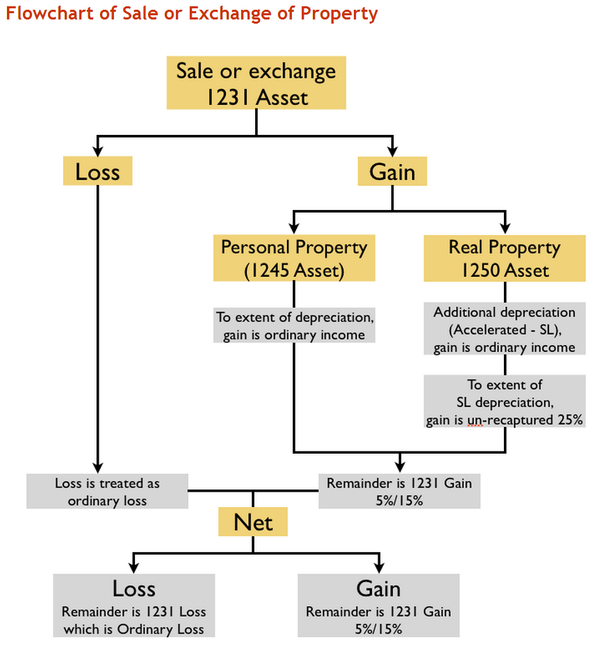 Business property stevens and sweet financial if this hurts your head dont feel bad i find this flow chart extremely useful because it is difficult at times for me to keep it all stored nvjuhfo Images