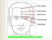 7 Mata Manusia dan Kemampuan Melihat Makhluk Gaib mediametafisika.com