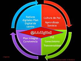 AAdigital