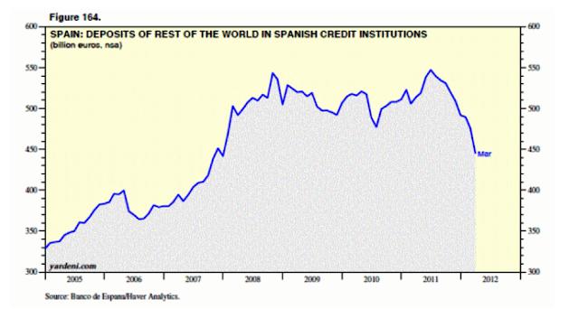 deposits% - Evolucion de los depósitos de extranjeros en España