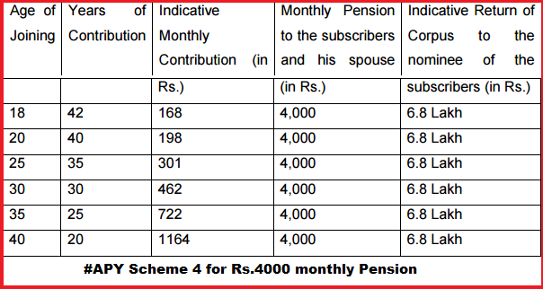 ... subscribers and the contribution period under Atal Pension Yojana-APY