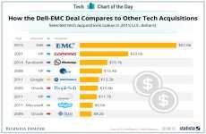Las compras de empresas tecnológicas más caras de la historia