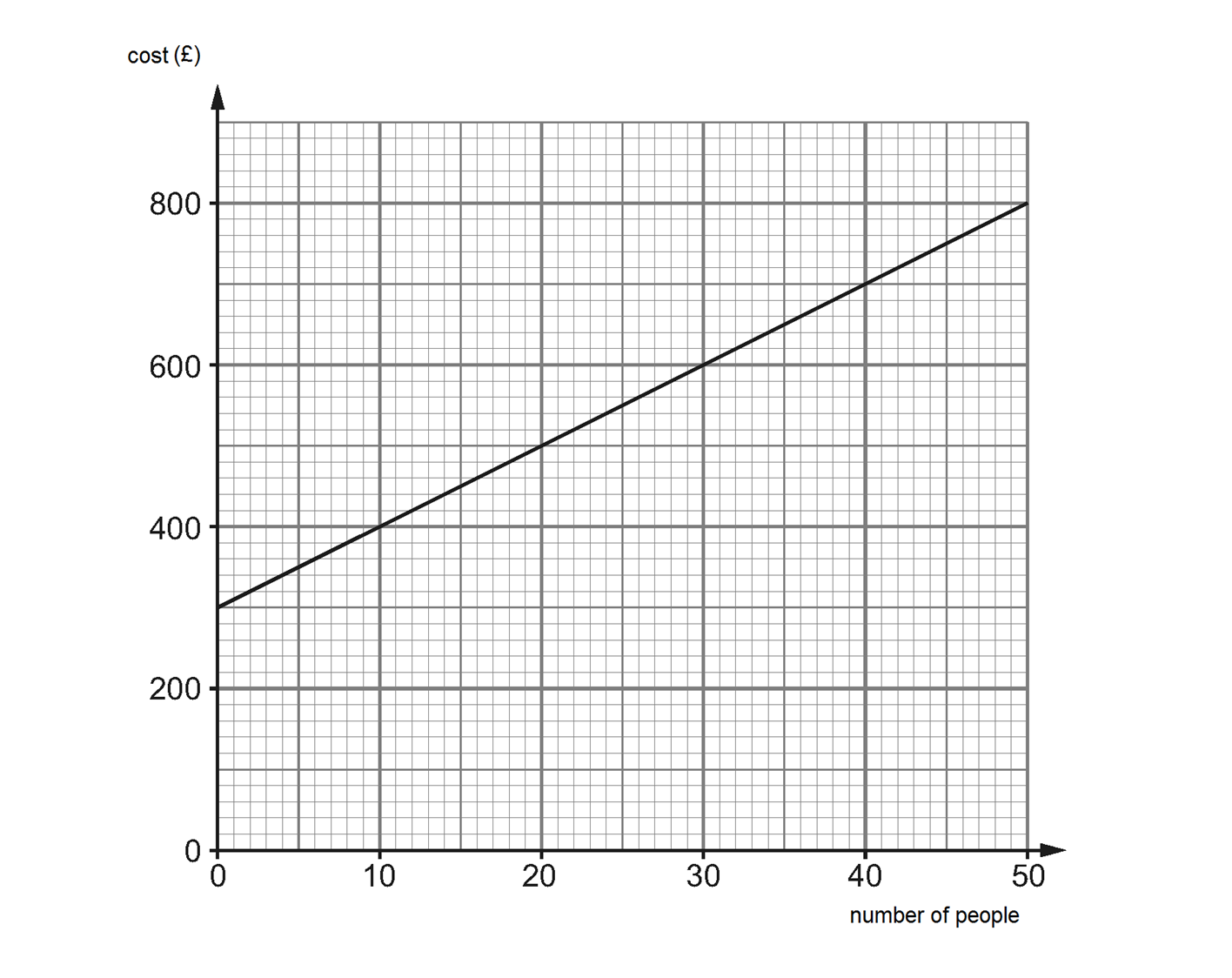 Drawing Line Graph Questions : Image gallery linear graph exam questions