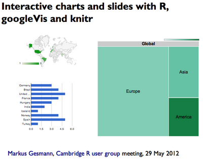 Interactive HTML presentation with R, googleVis, knitr, pandoc and slidy
