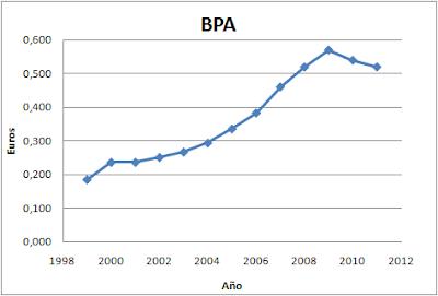 BPA Iberdrola