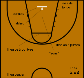 dimension de la cancha de baloncesto:
