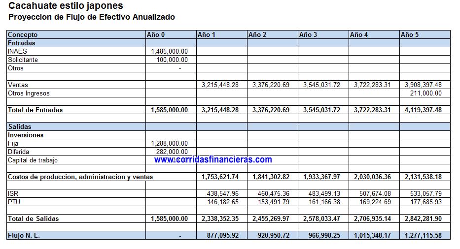 Flujo de efectivo anual para proyecto de cacahuate japones