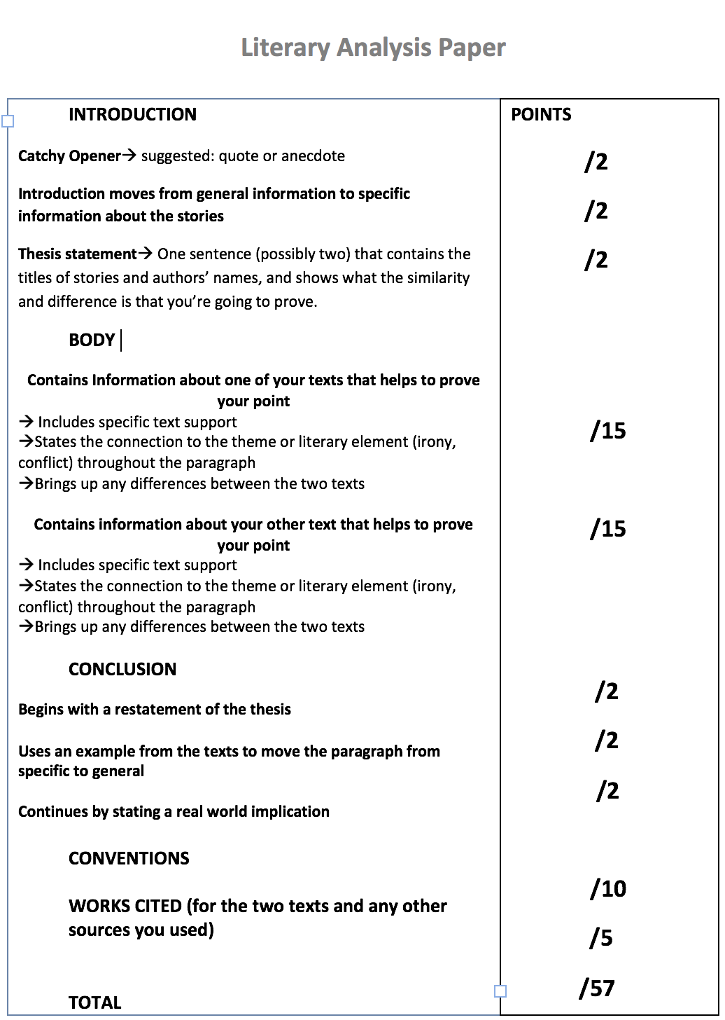 elementary rubric for literary essay Rubric for literary analysis papers the a paper thesis presents a strong assertion or claim, is tightly focused essay shows understanding of the book.