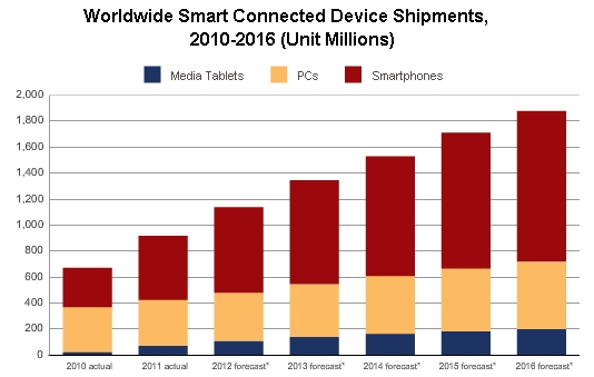 digital lifescapes april 2012 idc smart connected equipment surpassed 1 billion device shipments inside 2012 534x339