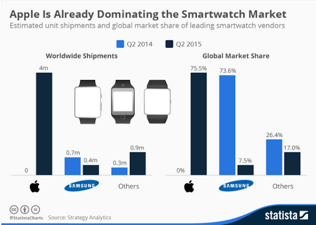 """the state of the wearable technology market in 2016"""