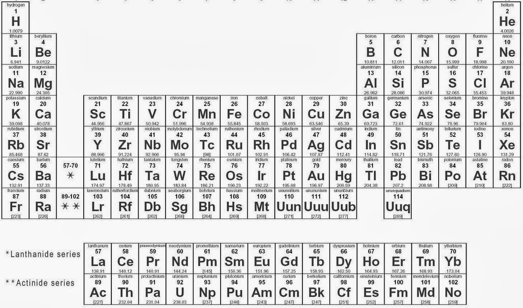 Chemistry online 7 electronic configuration of the element above picture shows normal periodic table of element but from the picture given below we can find the outermost orbital of the element and electronic urtaz Images