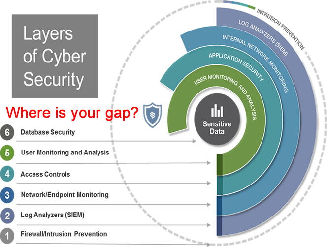 Mackenzie Kazungu Layers Of Cyber Security