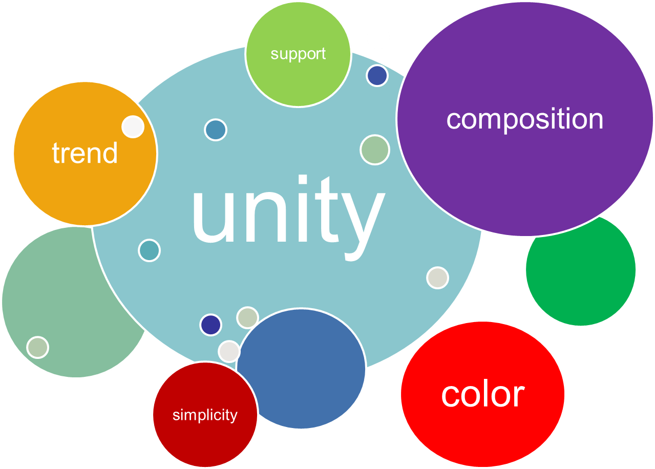 Elements Of Design Unity : The basic principles of graphic design