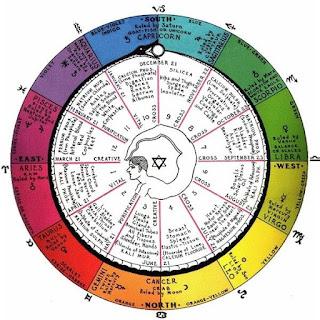 Zodiac Diagnoses