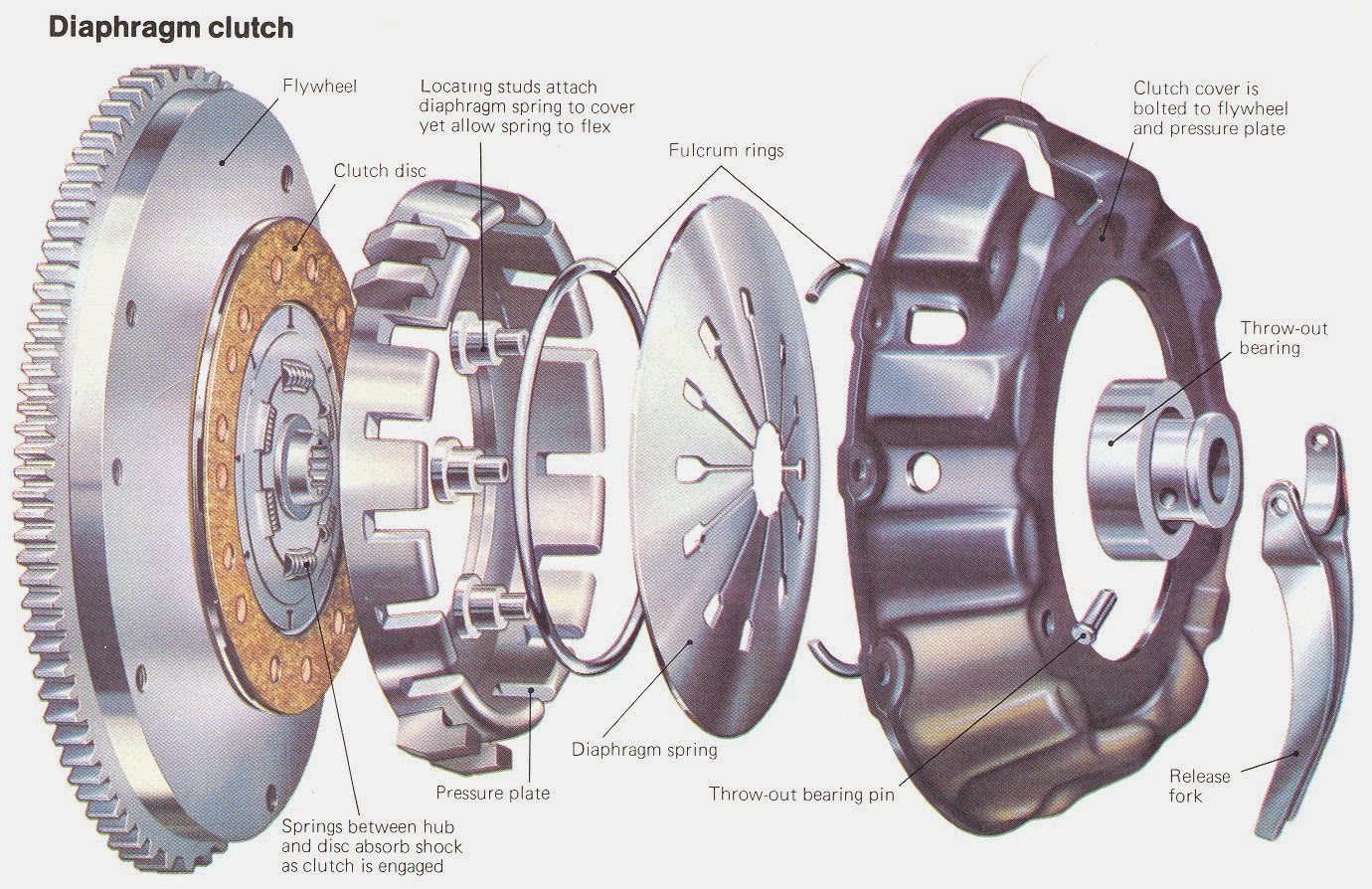 What Is Clutch How It Works