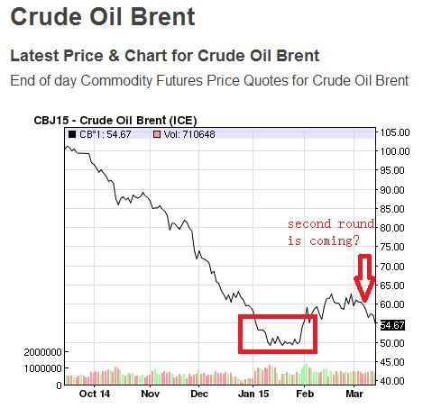 BrentCruideOil Price