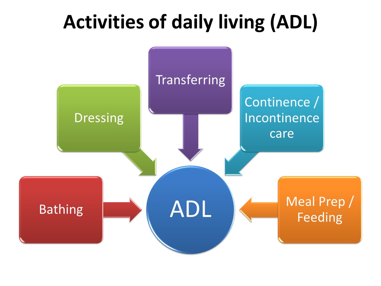 activity of daily living This course is not approved by the california department of social services ( cdss) for courses that are approved to meet the cdss certification or.