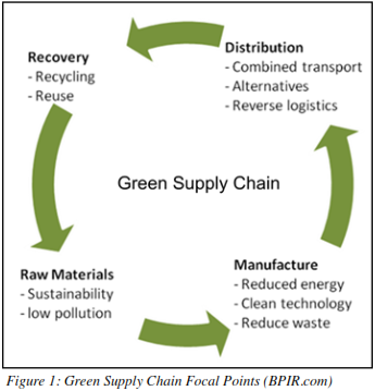 green supply chain thesis This had in turn led to the concept of green marketing the concept of green  supply chain management (gscm) has been a parallel development to push  the.