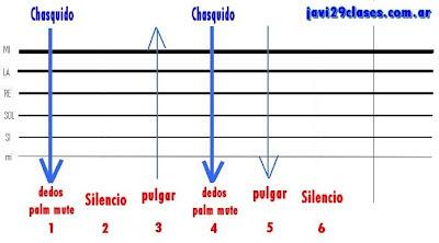 grafico 3 del rasgueo o rasguido de chacarera, 4 toques