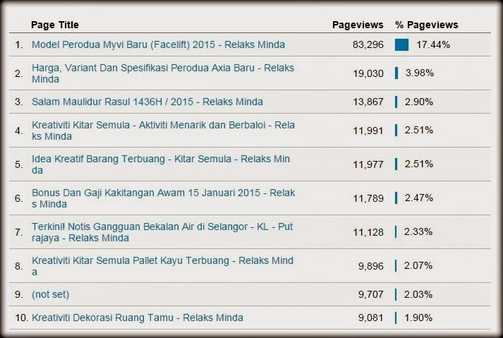 Blog Relaks Minda : Top 10 Popular Januari 2015