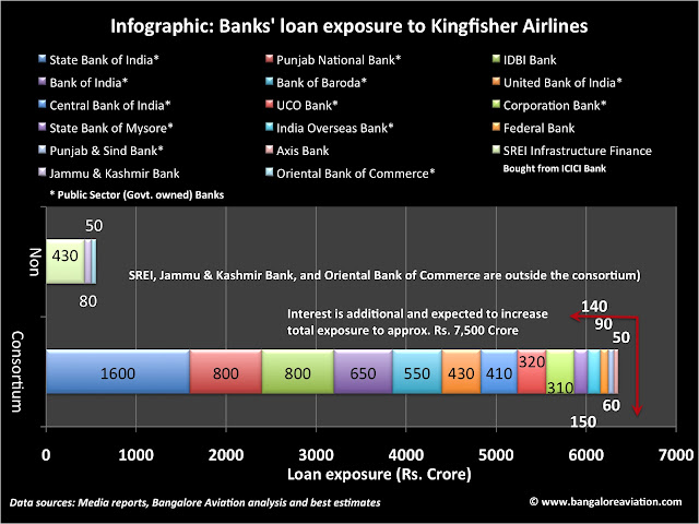 Kingfisher Airlines loan break-up bank-wise