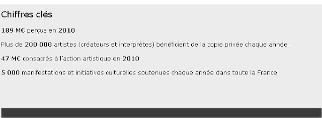La copie Privée : French Tax addict
