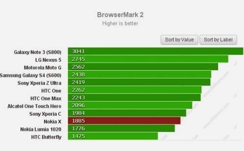 Il prossimo smartphone Android Nokia X Normandy è stato testato con il test prestazionale per il web Browser Mark2