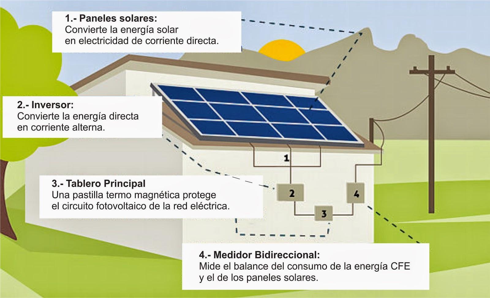 Esime generaci n 57 60 paneles solares for Montar placas solares en casa